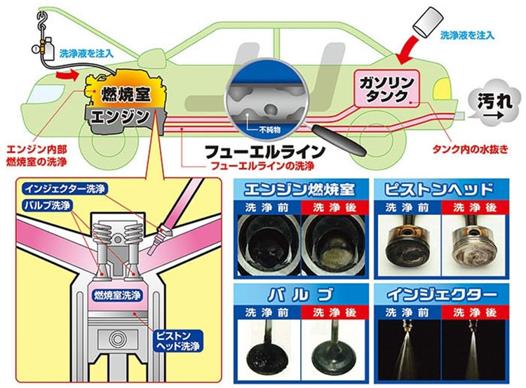 オートバックス_燃料ライン洗浄